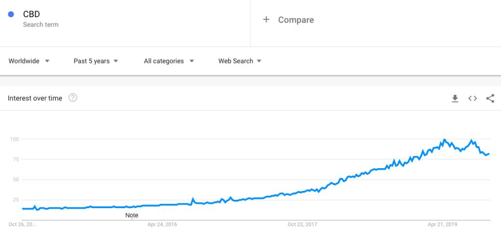 CBD Trend weltweit