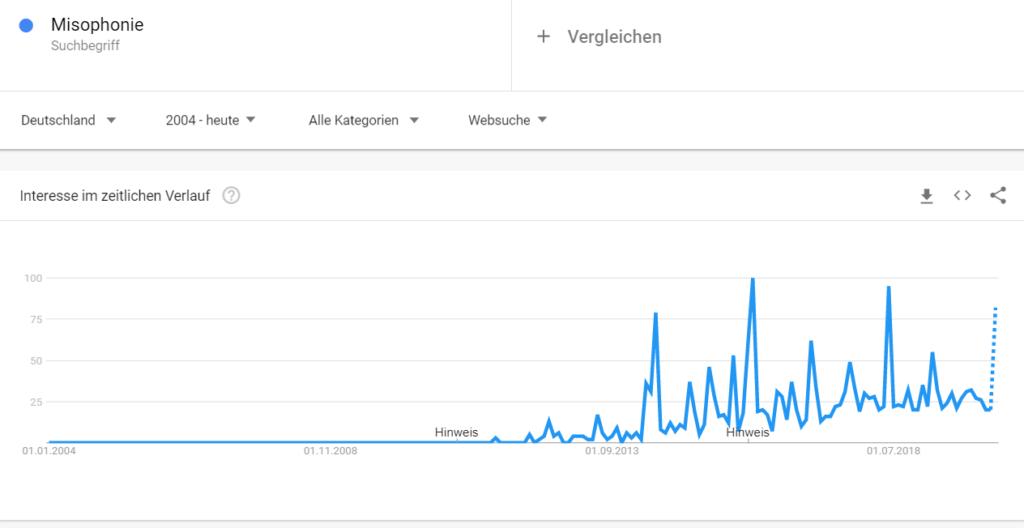 Google Trends Misophonie