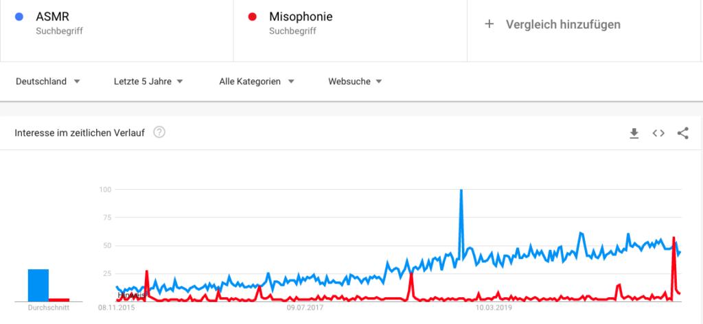 Google Trends Vergleich der Entwicklung von ASMR und Misophonie, 07.11.2020